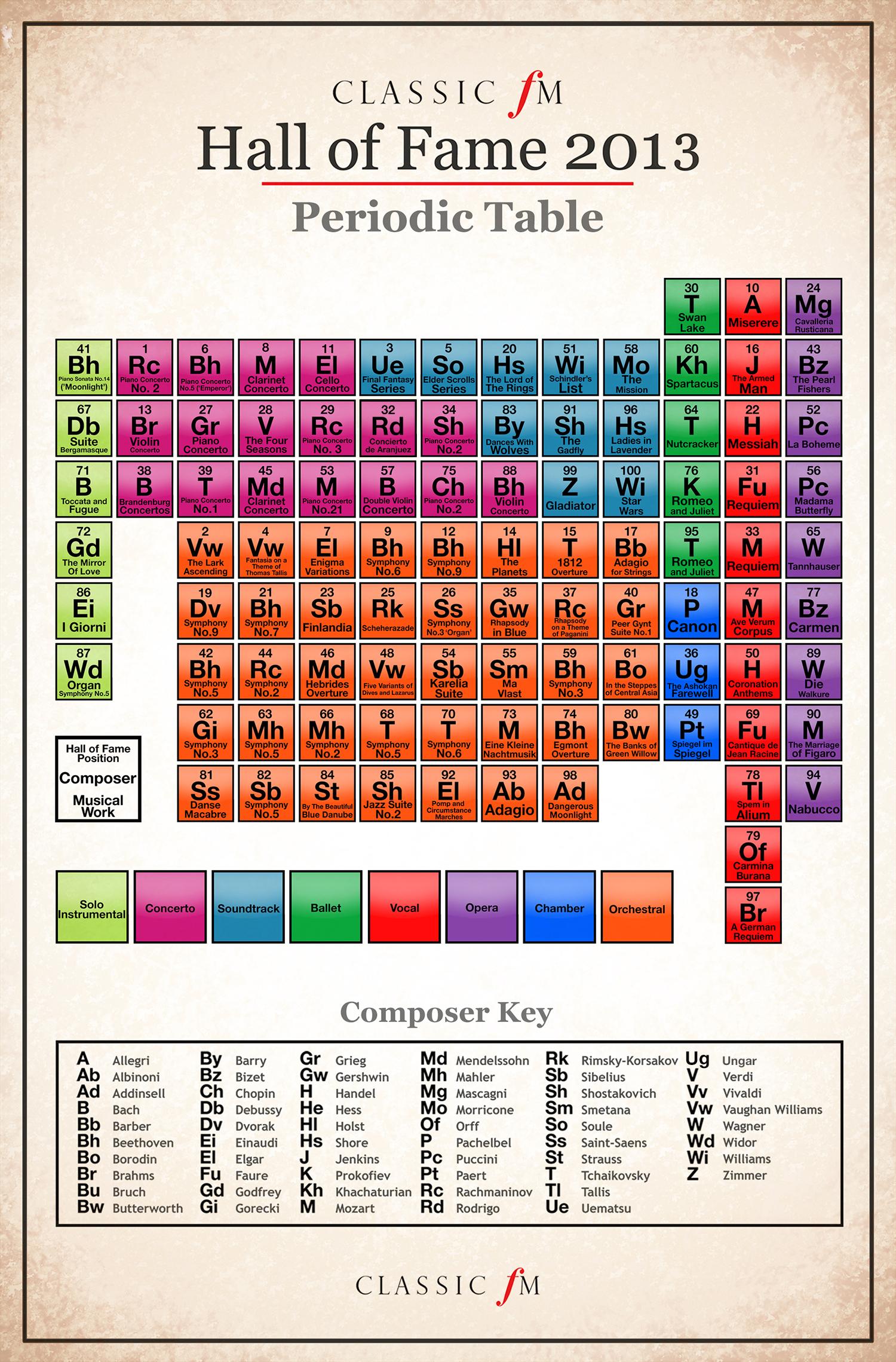 HallOfFame Periodic Table