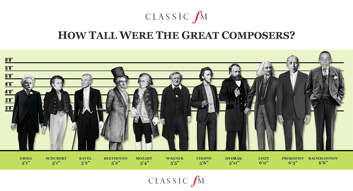 Composer heights