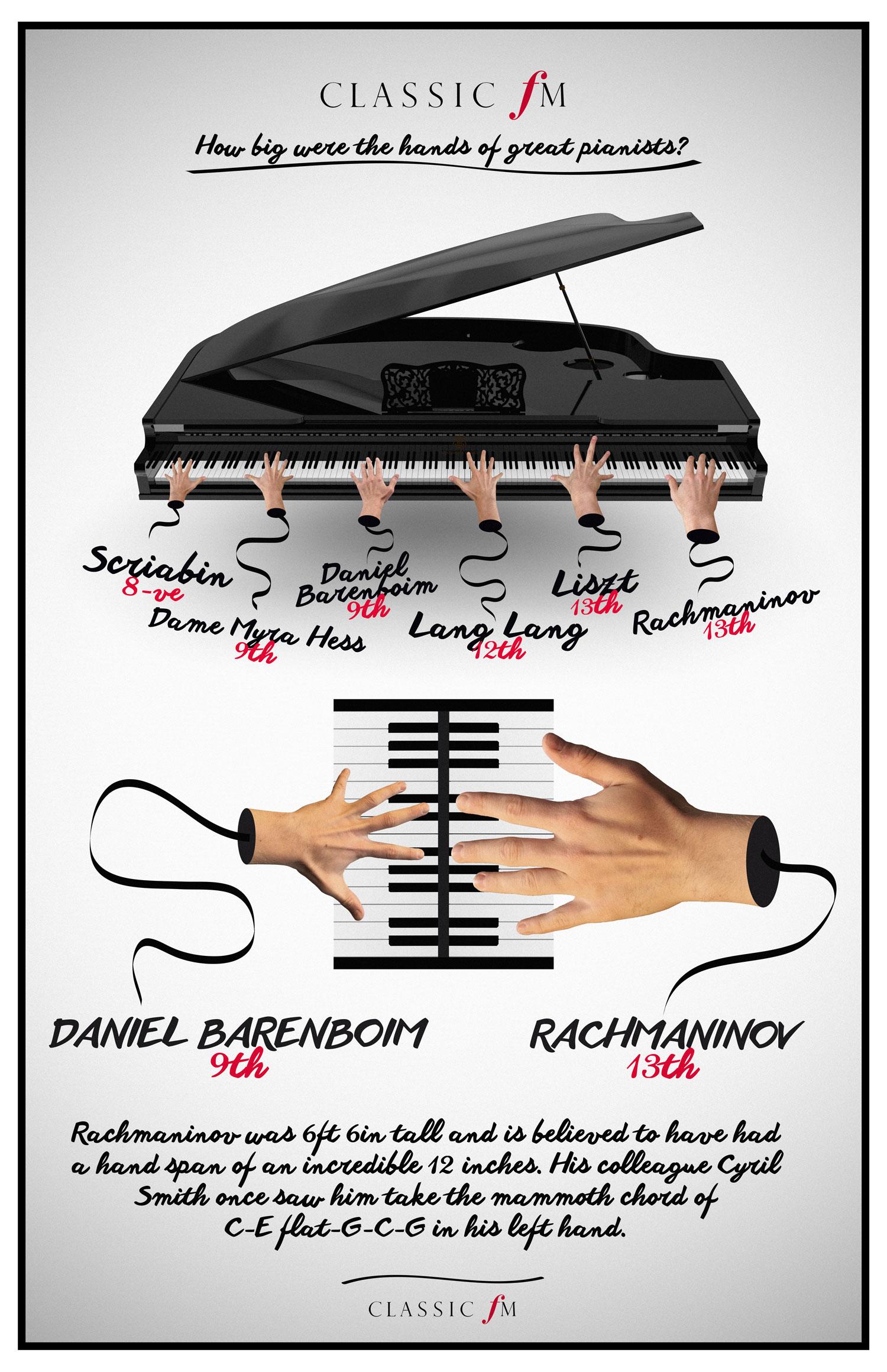 Afbeeldingsresultaat voor rachmaninov hands size